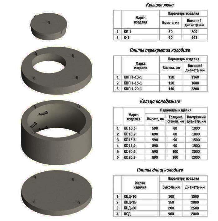 кольца железобетонные для колодцев размеры