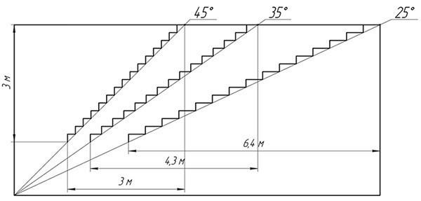 Рассчитать лестницу бетон бетон на дому